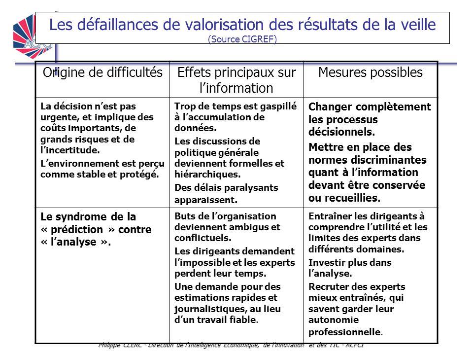 INTELLLIGENCE ECONOMIQUE ET VEILLE Philippe CLERC - Direction de l'Intelligence Economique, de l'innovation et des TIC - ACFCI Les défaillances de val