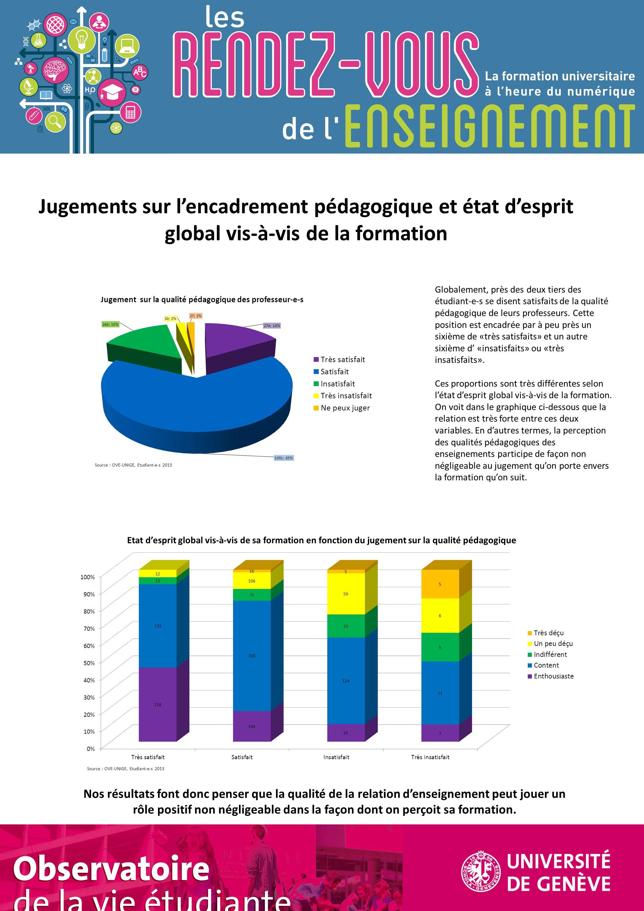Observatoire de la vie étudiante Jugements sur l'encadrement pédagogique et état d'esprit global vis-à-vis de la formation Globalement, près des deux tiers des étudiant-e-s se disent satisfaits de la qualité pédagogique de leurs professeurs.