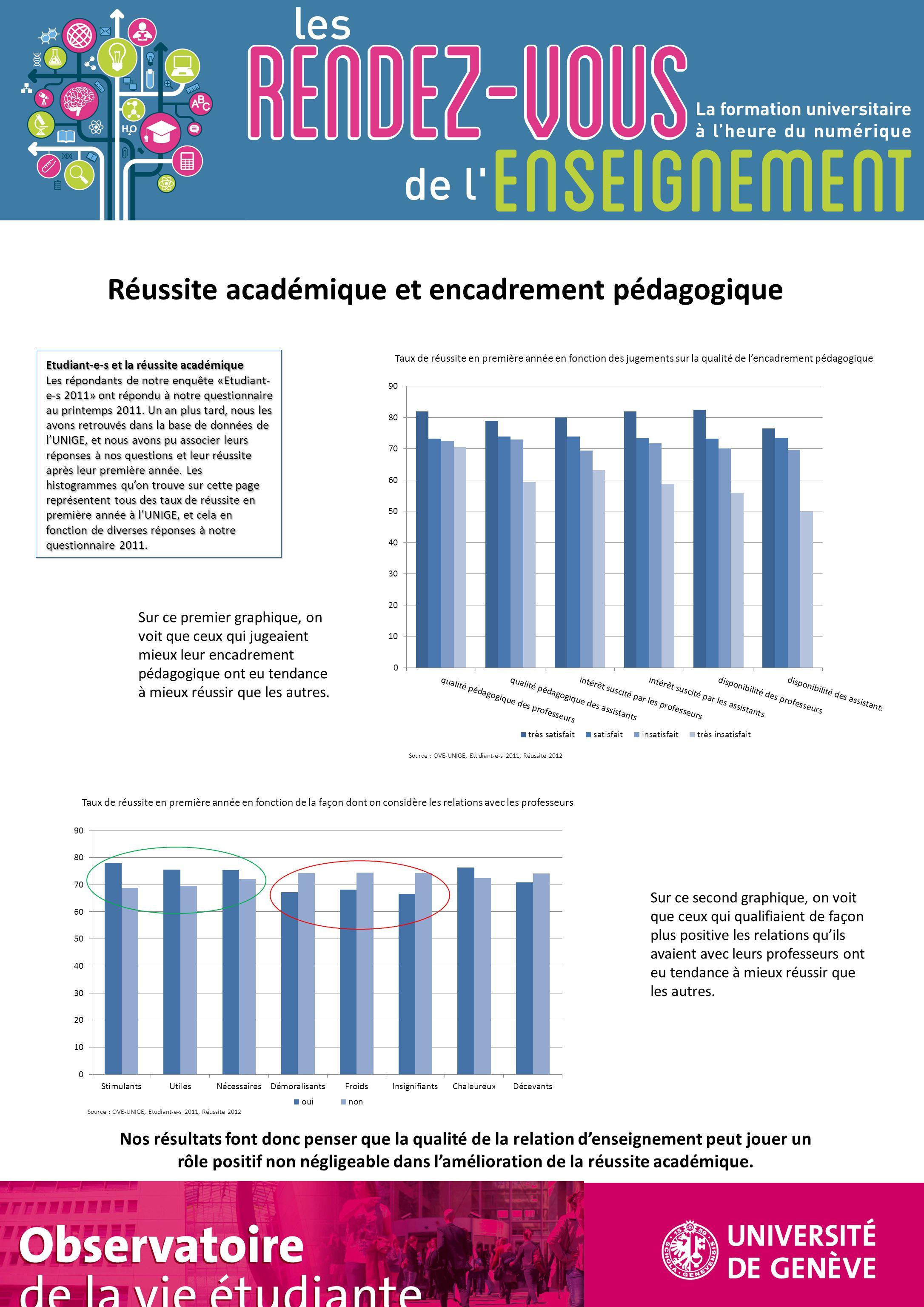 Taux de réussite en première année en fonction des jugements sur la qualité de l'encadrement pédagogique Taux de réussite en première année en fonctio