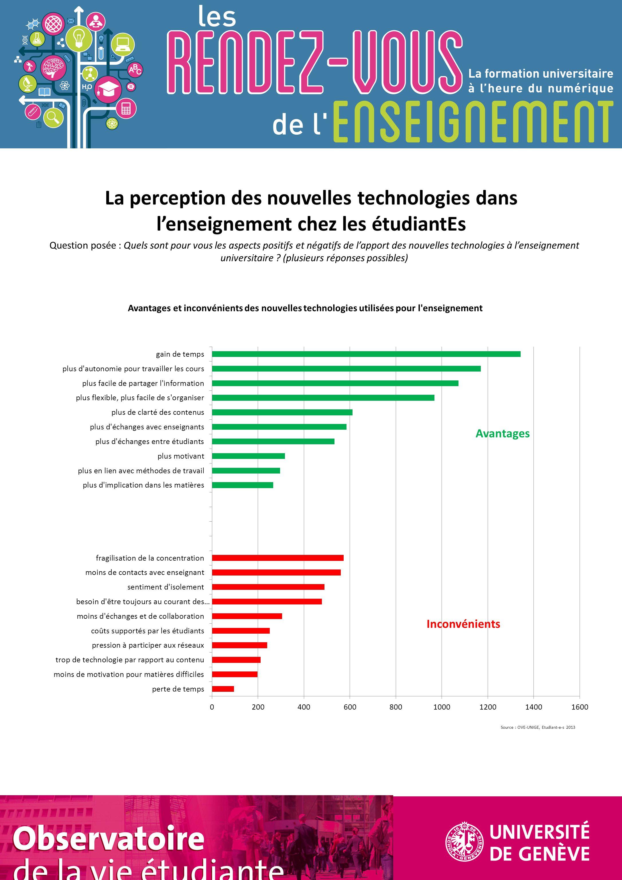 Source : OVE-UNIGE, Etudiant-e-s 2013 Observatoire de la vie étudiante Avantages Inconvénients La perception des nouvelles technologies dans l'enseign
