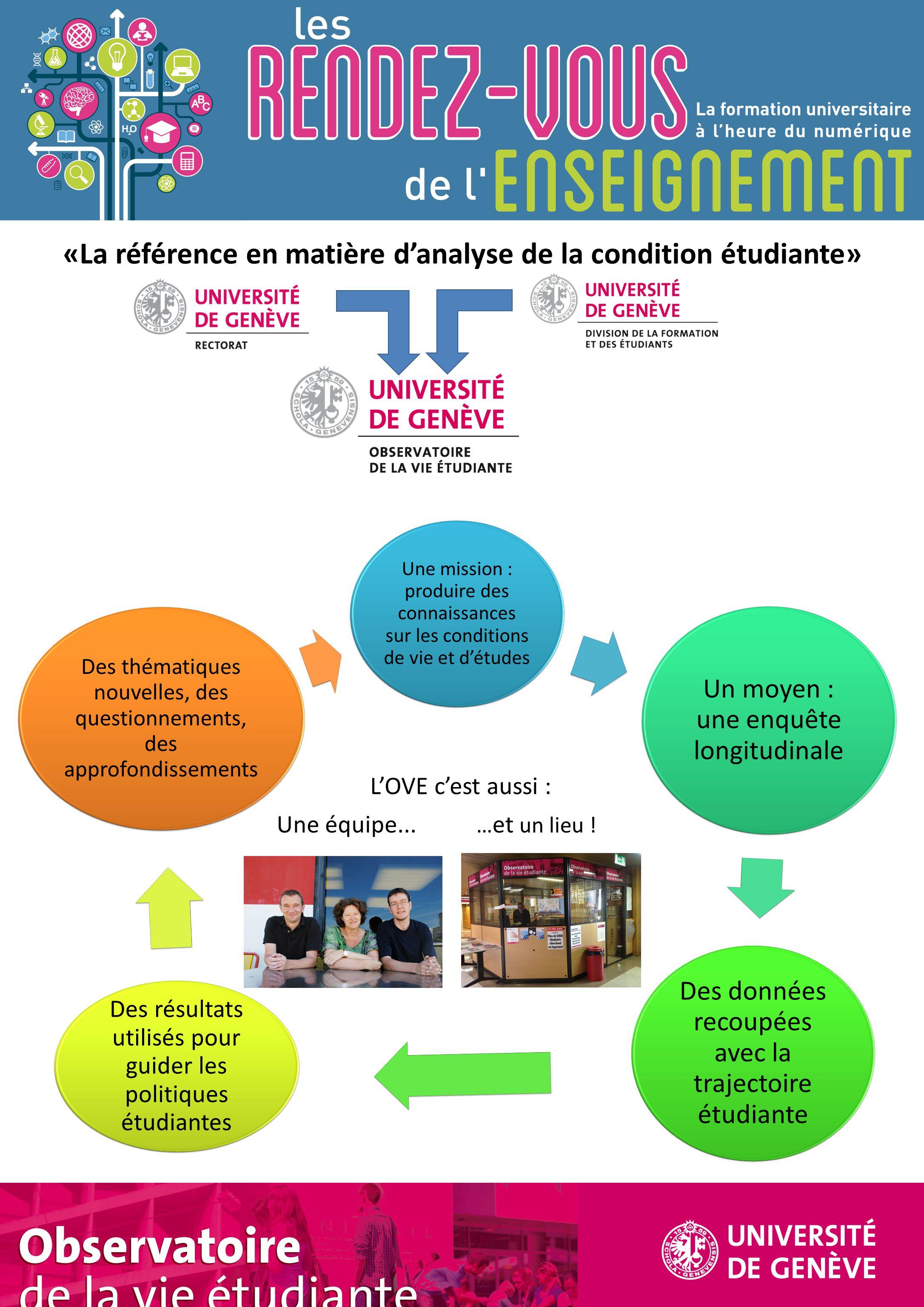 Une mission : produire des connaissances sur les conditions de vie et d'études Un moyen : une enquête longitudinale Des données recoupées avec la traj