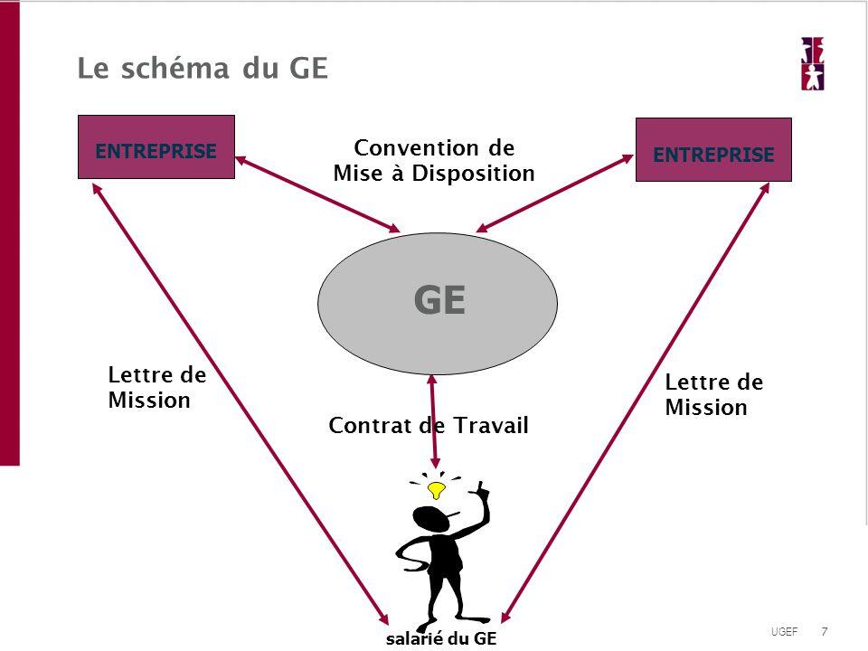 7 UGEF Le schéma du GE Contrat de Travail salarié du GE GE ENTREPRISE Convention de Mise à Disposition Lettre de Mission