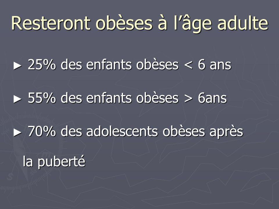 Resteront obèses à l'âge adulte ► 25% des enfants obèses < 6 ans ► 55% des enfants obèses > 6ans ► 70% des adolescents obèses après la puberté
