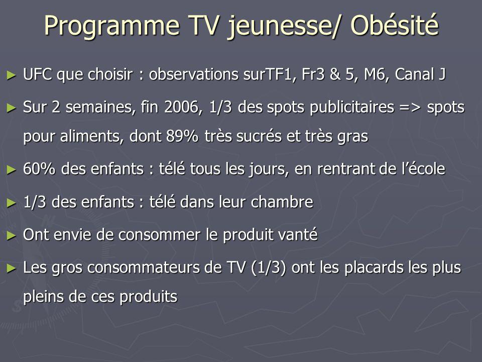 Programme TV jeunesse/ Obésité ► UFC que choisir : observations surTF1, Fr3 & 5, M6, Canal J ► Sur 2 semaines, fin 2006, 1/3 des spots publicitaires => spots pour aliments, dont 89% très sucrés et très gras ► 60% des enfants : télé tous les jours, en rentrant de l'école ► 1/3 des enfants : télé dans leur chambre ► Ont envie de consommer le produit vanté ► Les gros consommateurs de TV (1/3) ont les placards les plus pleins de ces produits