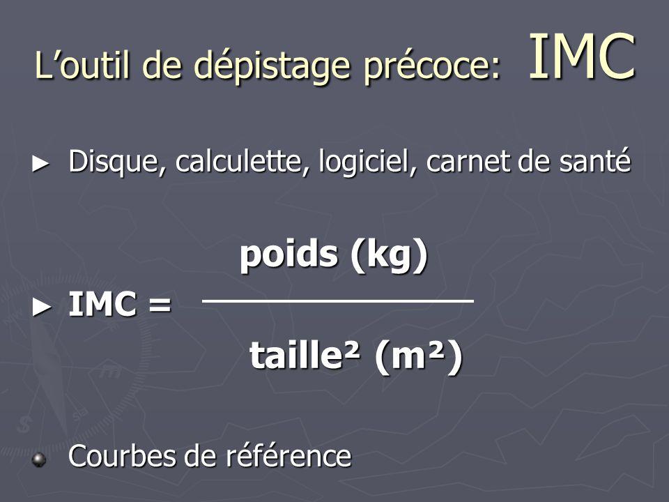 L'outil de dépistage précoce: IMC ► Disque, calculette, logiciel, carnet de santé poids (kg) ► IMC = taille² (m²) taille² (m²) Courbes de référence