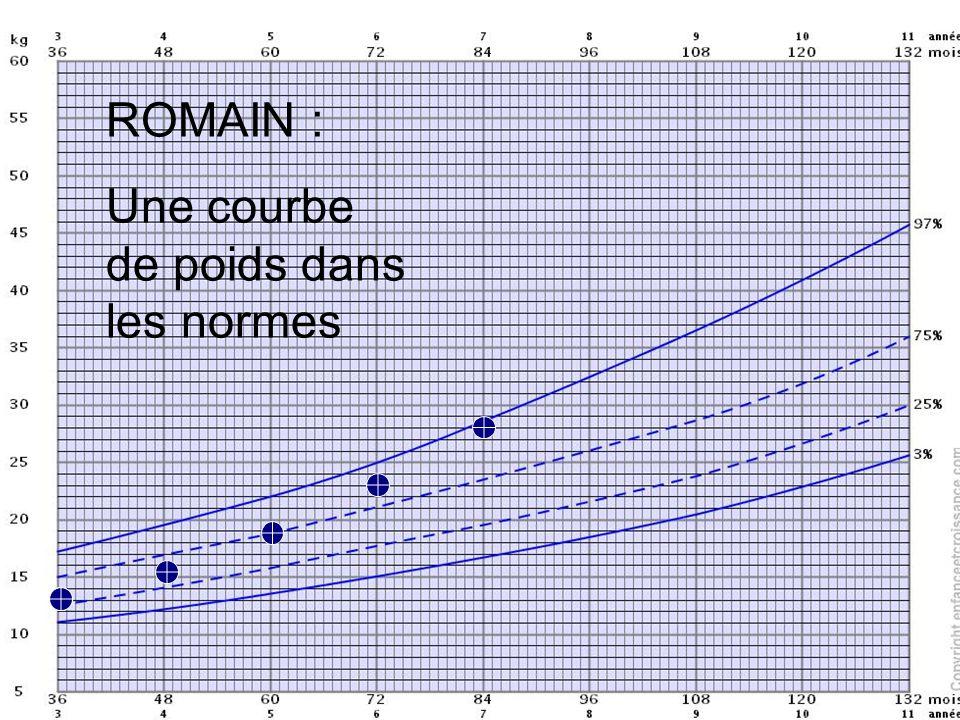 ROMAIN : Une courbe de poids dans les normes