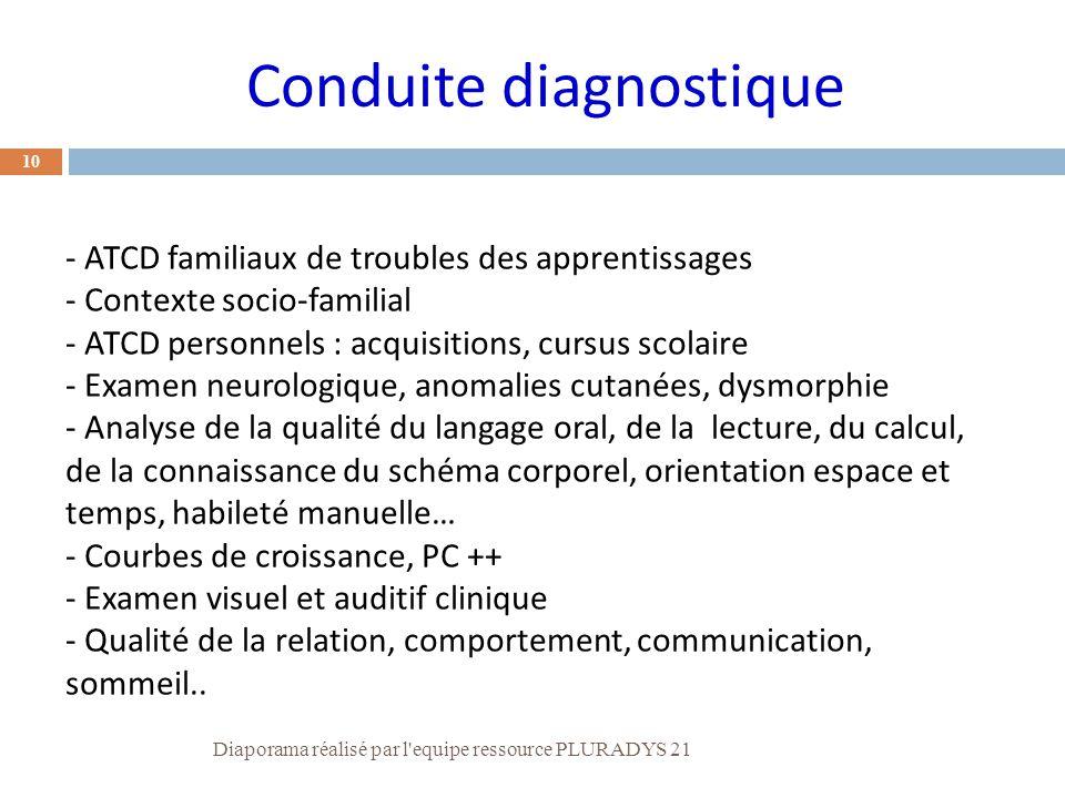 - ATCD familiaux de troubles des apprentissages - Contexte socio-familial - ATCD personnels : acquisitions, cursus scolaire - Examen neurologique, ano