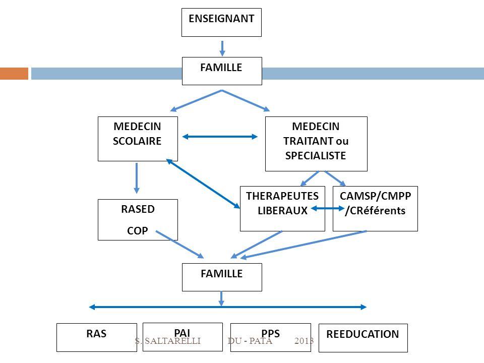 ENSEIGNANT FAMILLE MEDECIN SCOLAIRE RASED COP MEDECIN TRAITANT ou SPECIALISTE THERAPEUTES LIBERAUX CAMSP/CMPP /CRéférents FAMILLE PAI PPS REEDUCATION