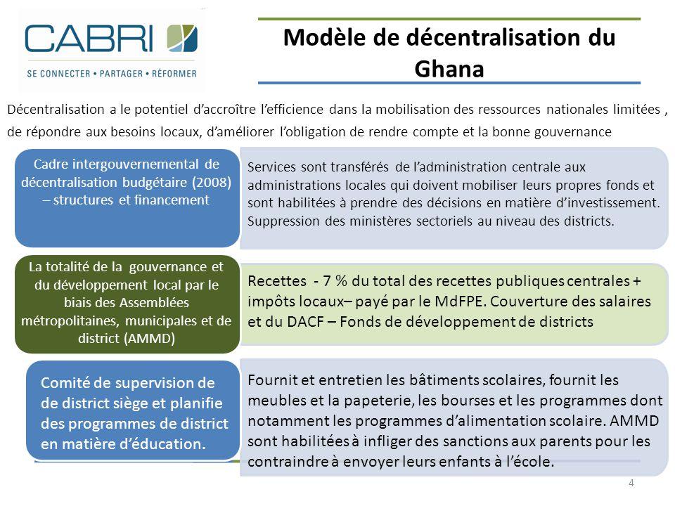 Modèle de décentralisation du Ghana 4 Décentralisation a le potentiel d'accroître l'efficience dans la mobilisation des ressources nationales limitées