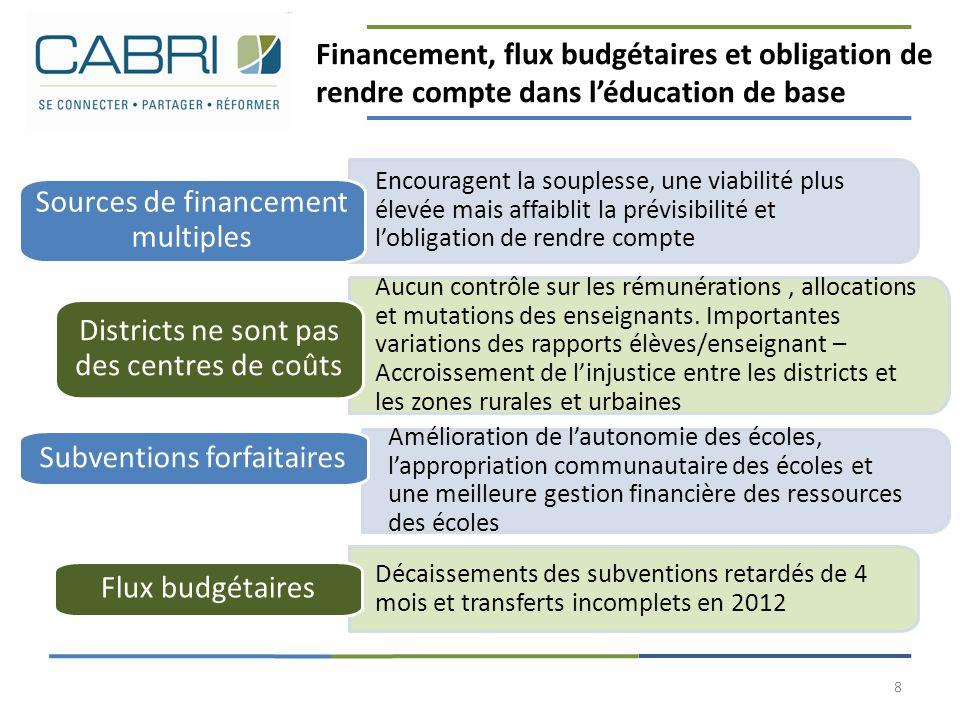 Financement, flux budgétaires et obligation de rendre compte dans l'éducation de base 8 Aucun contrôle sur les rémunérations, allocations et mutations