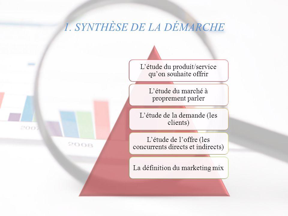 1. SYNTHÈSE DE LA DÉMARCHE L'étude du produit/service qu'on souhaite offrir L'étude du marché à proprement parler L'étude de la demande (les clients)