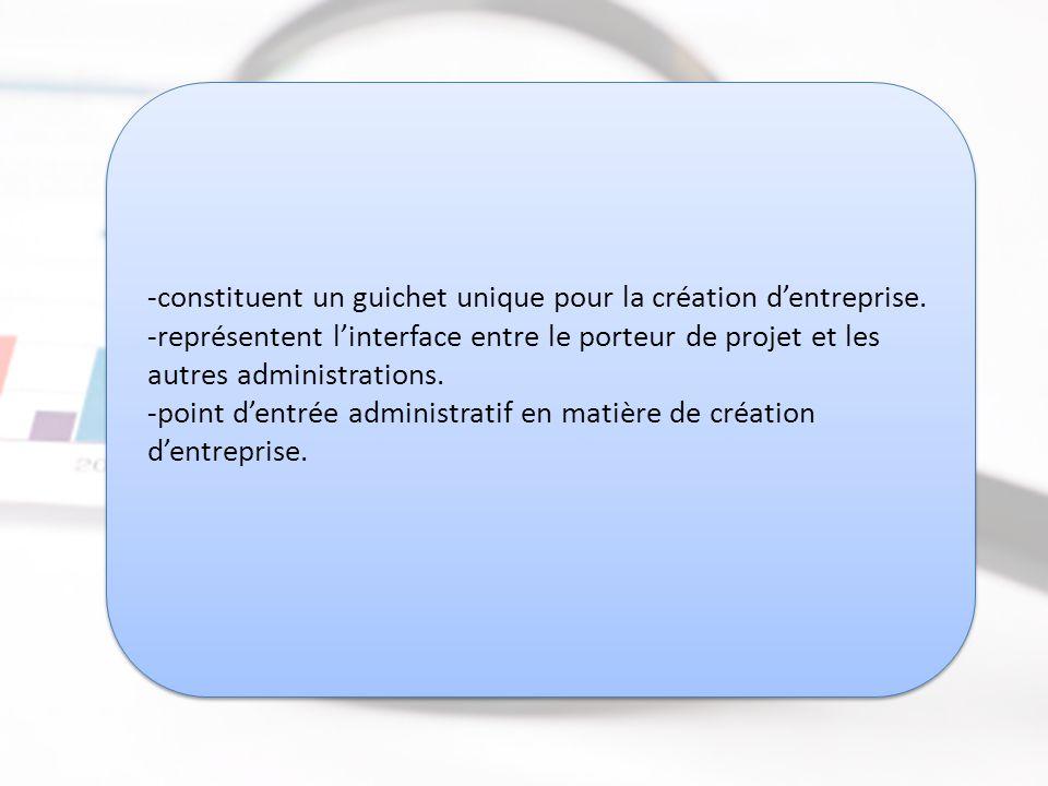 Centres Régionaux d'Investissement (CRI) http://www.tanmia.ma/rubrique.php3?id_rubrique =141&lang=fr http://www.tanmia.ma/rubrique.php3?id_rubrique =141&lang=fr Centres Régionaux d'Investissement (CRI) http://www.tanmia.ma/rubrique.php3?id_rubrique =141&lang=fr http://www.tanmia.ma/rubrique.php3?id_rubrique =141&lang=fr -constituent un guichet unique pour la création d'entreprise.