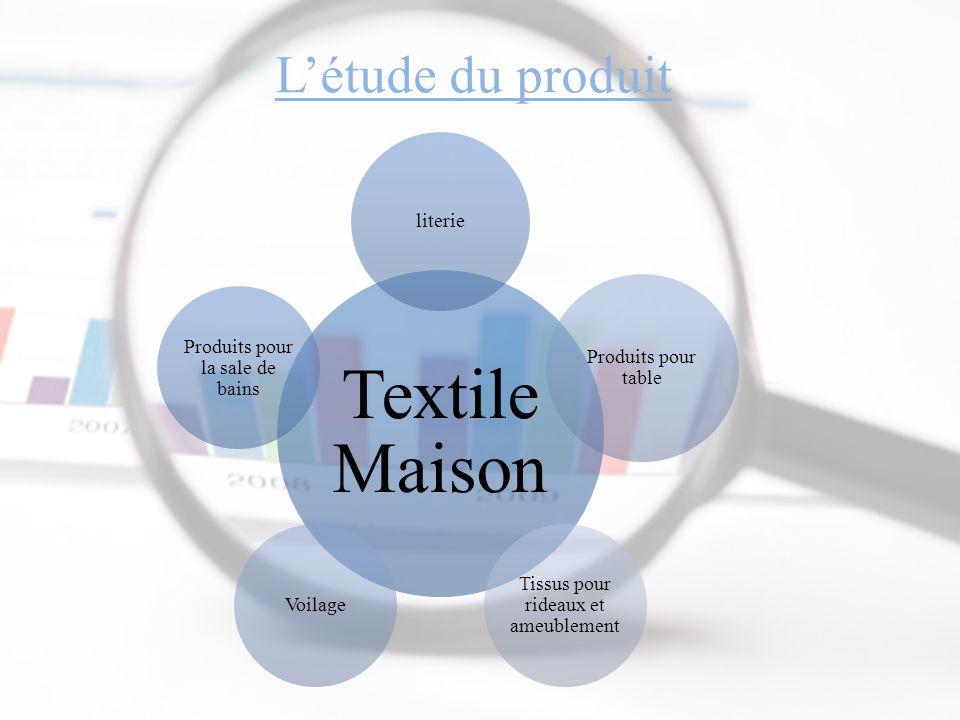 L'étude du produit Textile Maison literie Produits pour table Tissus pour rideaux et ameublement Voilage Produits pour la sale de bains