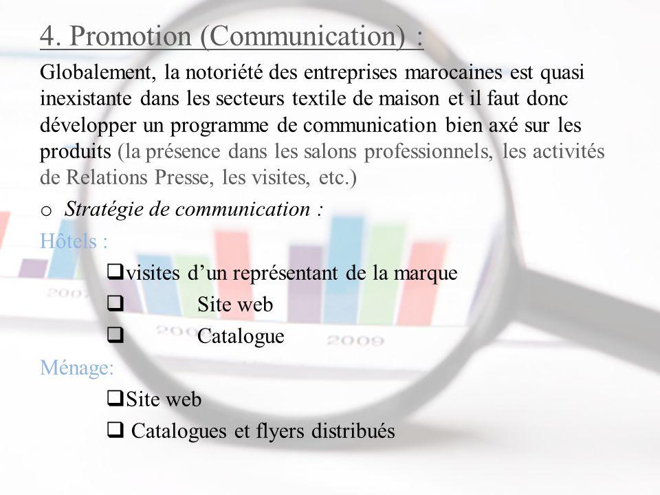 4. Promotion (Communication) : Globalement, la notoriété des entreprises marocaines est quasi inexistante dans les secteurs textile de maison et il fa