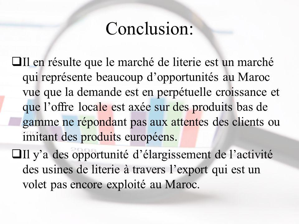 Conclusion:  Il en résulte que le marché de literie est un marché qui représente beaucoup d'opportunités au Maroc vue que la demande est en perpétuelle croissance et que l'offre locale est axée sur des produits bas de gamme ne répondant pas aux attentes des clients ou imitant des produits européens.