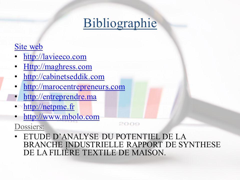 Bibliographie Site web http://lavieeco.com Http://maghress.com http://cabinetseddik.com http://marocentrepreneurs.com http://entreprendre.ma http://netpme.fr http://www.mbolo.com Dossiers: ETUDE D'ANALYSE DU POTENTIEL DE LA BRANCHE INDUSTRIELLE RAPPORT DE SYNTHESE DE LA FILIÈRE TEXTILE DE MAISON.