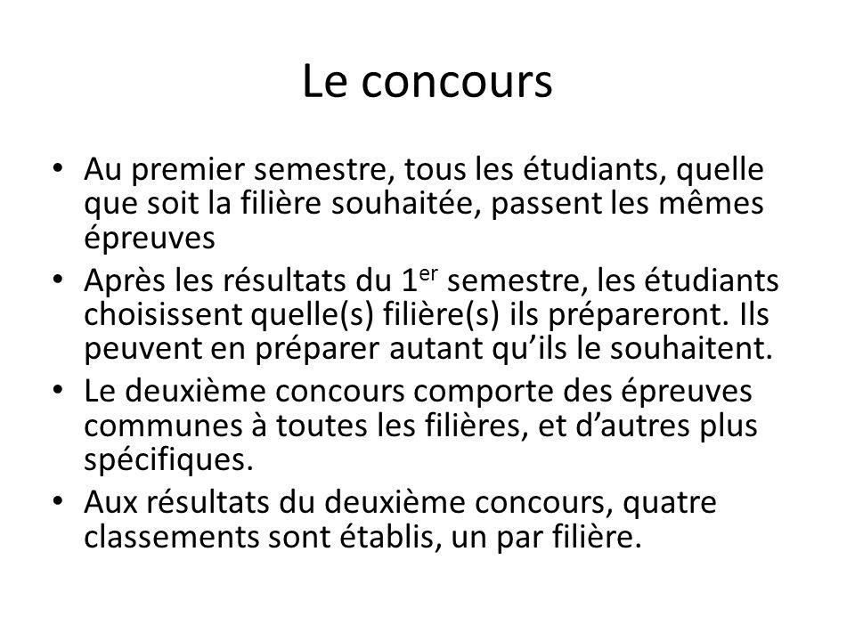 Le concours Au premier semestre, tous les étudiants, quelle que soit la filière souhaitée, passent les mêmes épreuves Après les résultats du 1 er semestre, les étudiants choisissent quelle(s) filière(s) ils prépareront.