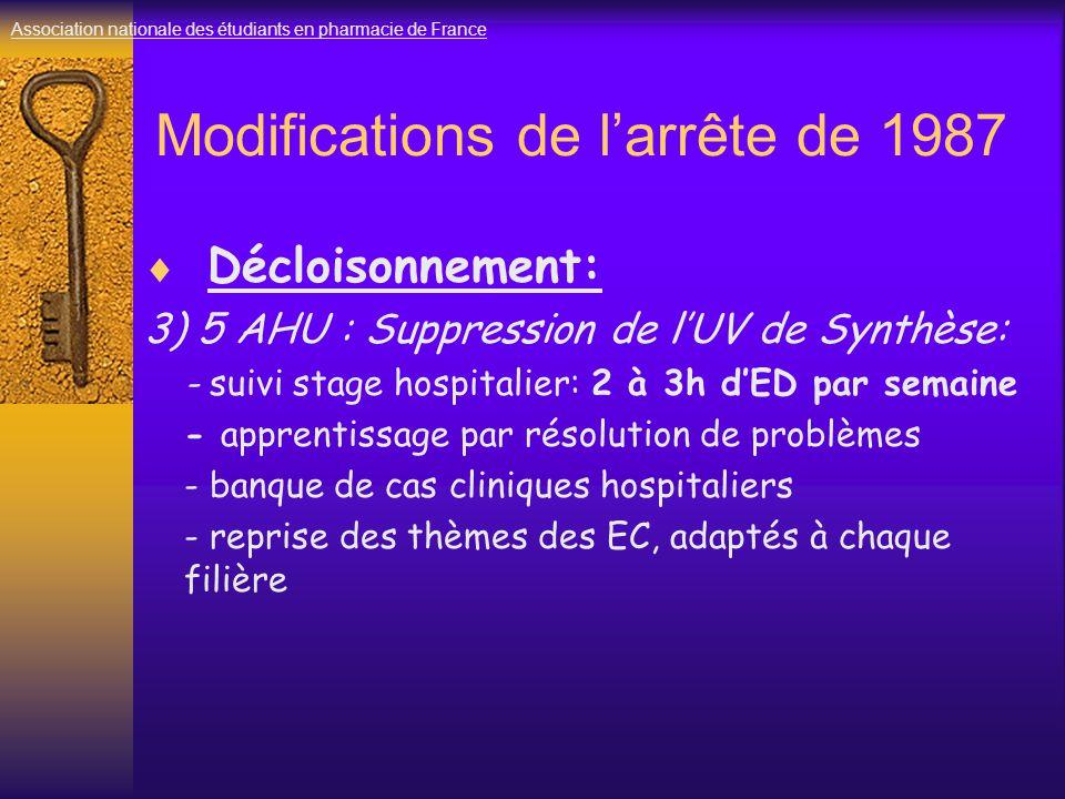 Modifications de l'arrête de 1987  Décloisonnement: 3) 5 AHU : Suppression de l'UV de Synthèse: - suivi stage hospitalier: 2 à 3h d'ED par semaine - apprentissage par résolution de problèmes - banque de cas cliniques hospitaliers - reprise des thèmes des EC, adaptés à chaque filière Association nationale des étudiants en pharmacie de France