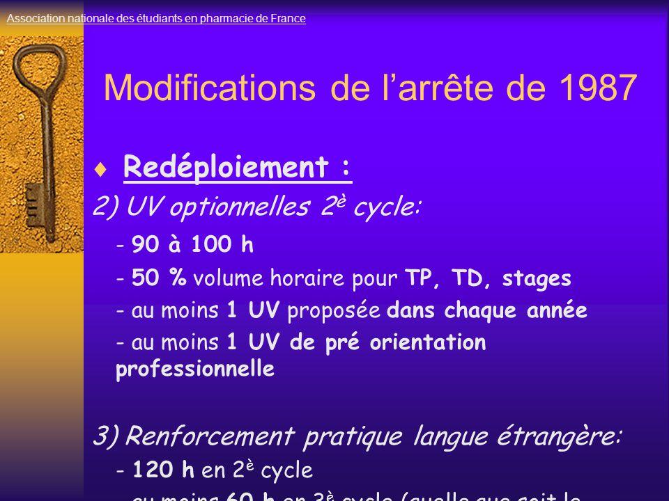 Modifications de l'arrête de 1987  Redéploiement : 2) UV optionnelles 2 è cycle: - 90 à 100 h - 50 % volume horaire pour TP, TD, stages - au moins 1 UV proposée dans chaque année - au moins 1 UV de pré orientation professionnelle 3) Renforcement pratique langue étrangère: - 120 h en 2 è cycle - au moins 60 h en 3 è cycle (quelle que soit le filière) Association nationale des étudiants en pharmacie de France