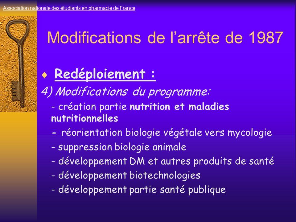 Modifications de l'arrête de 1987  Redéploiement : 4) Modifications du programme: - création partie nutrition et maladies nutritionnelles - réorientation biologie végétale vers mycologie - suppression biologie animale - développement DM et autres produits de santé - développement biotechnologies - développement partie santé publique Association nationale des étudiants en pharmacie de France