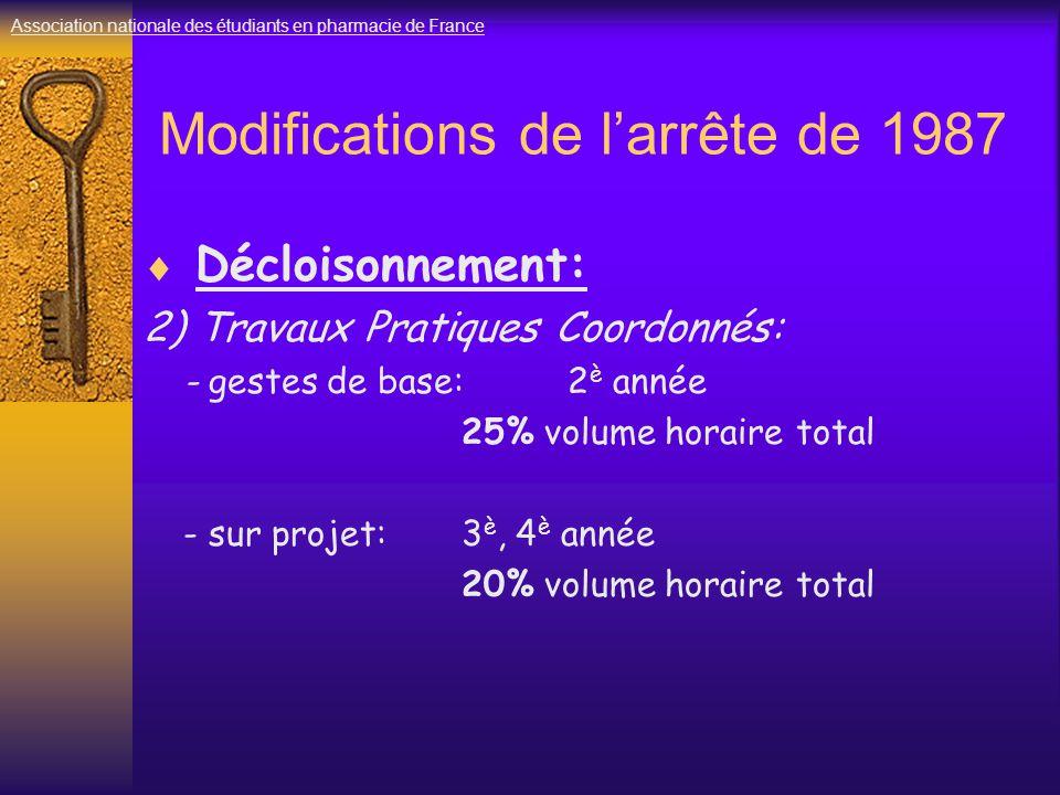 Modifications de l'arrête de 1987  Décloisonnement: 2) Travaux Pratiques Coordonnés: - gestes de base: 2 è année 25% volume horaire total - sur projet: 3 è, 4 è année 20% volume horaire total Association nationale des étudiants en pharmacie de France