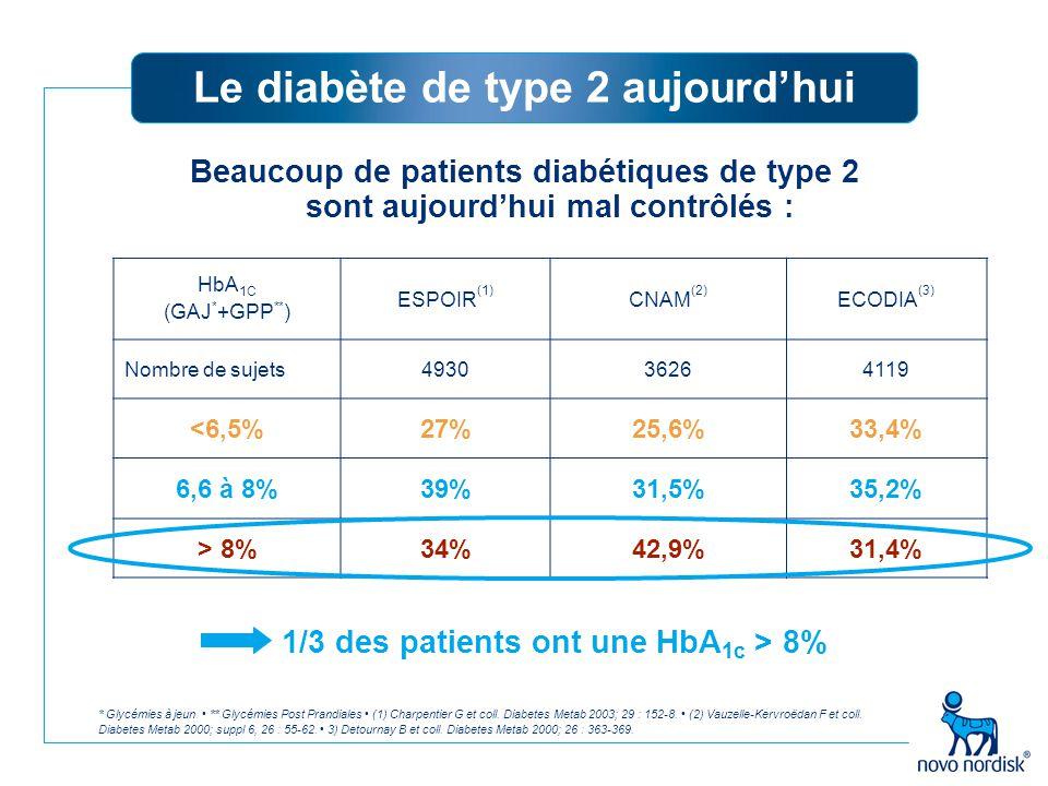 Le diabète de type 2 aujourd'hui Beaucoup de patients diabétiques de type 2 sont aujourd'hui mal contrôlés : 1/3 des patients ont une HbA 1c > 8% * Gl