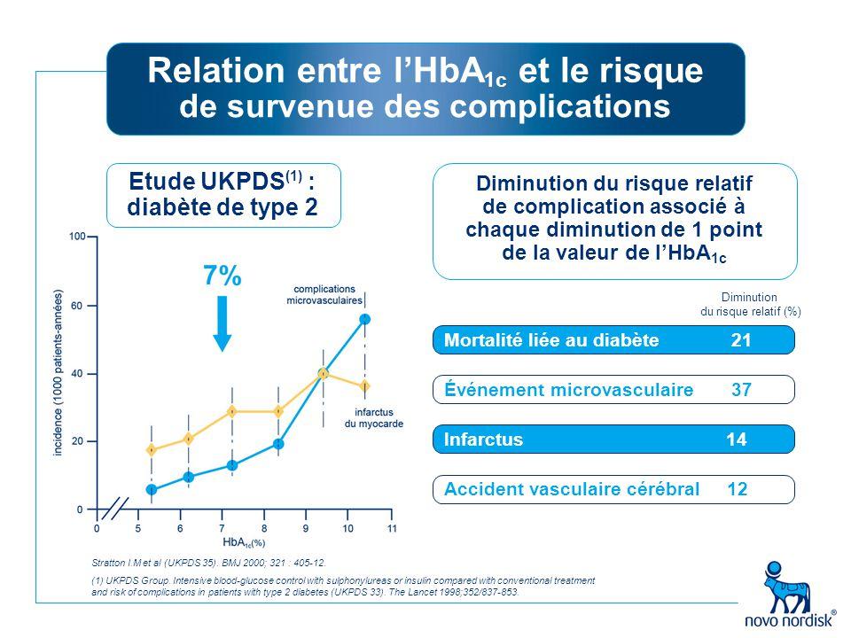 Relation entre l'HbA 1c et le risque de survenue des complications (1) UKPDS Group. Intensive blood-glucose control with sulphonylureas or insulin com