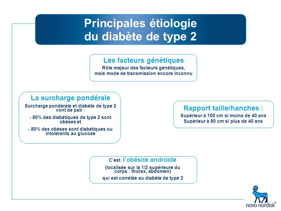 Principales étiologie du diabète de type 2 Les facteurs génétiques Rôle majeur des facteurs génétiques, mais mode de transmission encore inconnu Rappo
