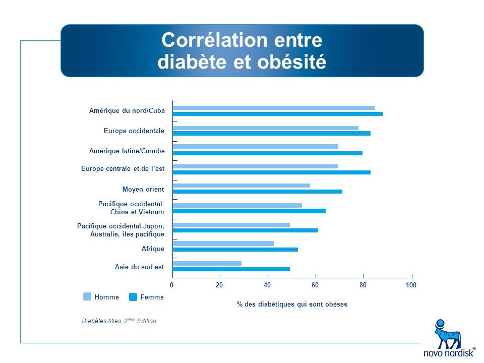 Corrélation entre diabète et obésité Diabètes Atlas, 2 éme Edition HommeFemme % des diabétiques qui sont obèses Amérique du nord/Cuba Europe occidenta