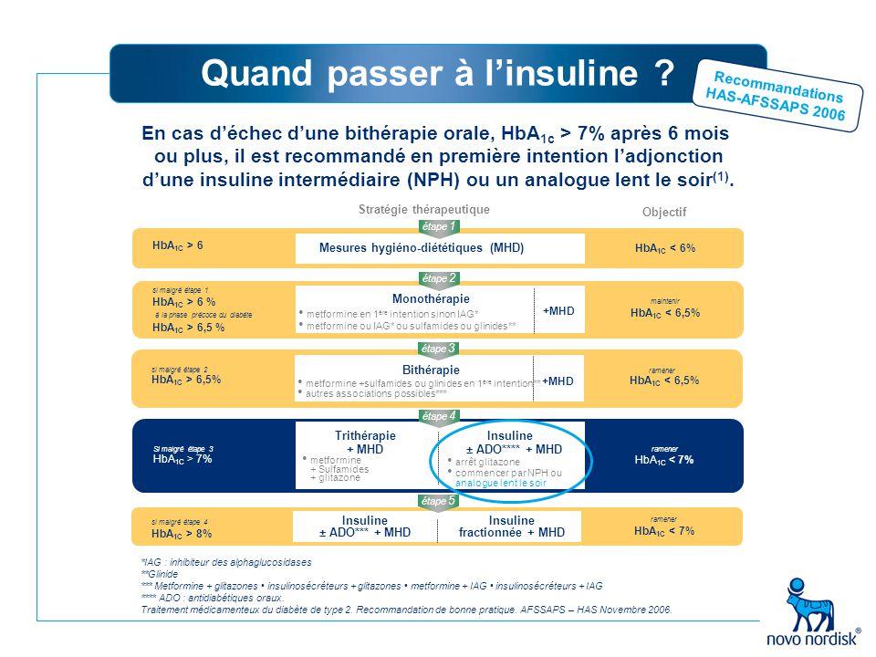 Quand passer à l'insuline ? *IAG : inhibiteur des alphaglucosidases **Glinide *** Metformine + glitazones insulinosécréteurs + glitazones metformine +