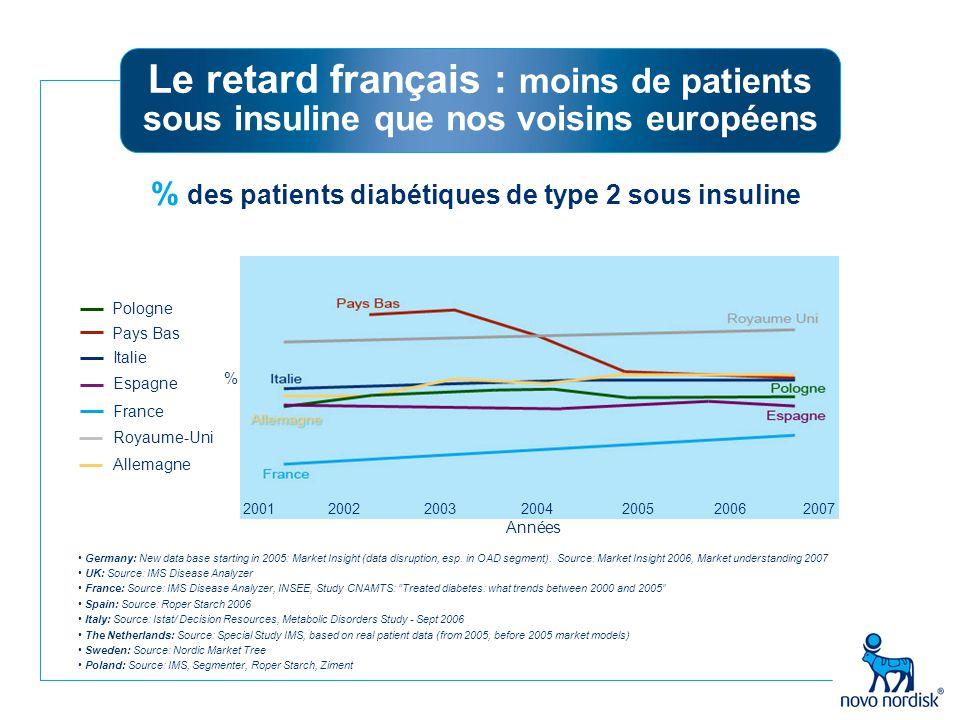 Stratégie thérapeutique du diabète de type 2 *IAG : inhibiteur des alphaglucosidases **Glinide *** Metformine + glitazones insulinosécréteurs + glitazones metformine + IAG insulinosécréteurs + IAG **** ADO : antidiabétiques oraux.