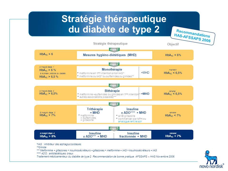 Stratégie thérapeutique du diabète de type 2 *IAG : inhibiteur des alphaglucosidases **Glinide *** Metformine + glitazones insulinosécréteurs + glitaz
