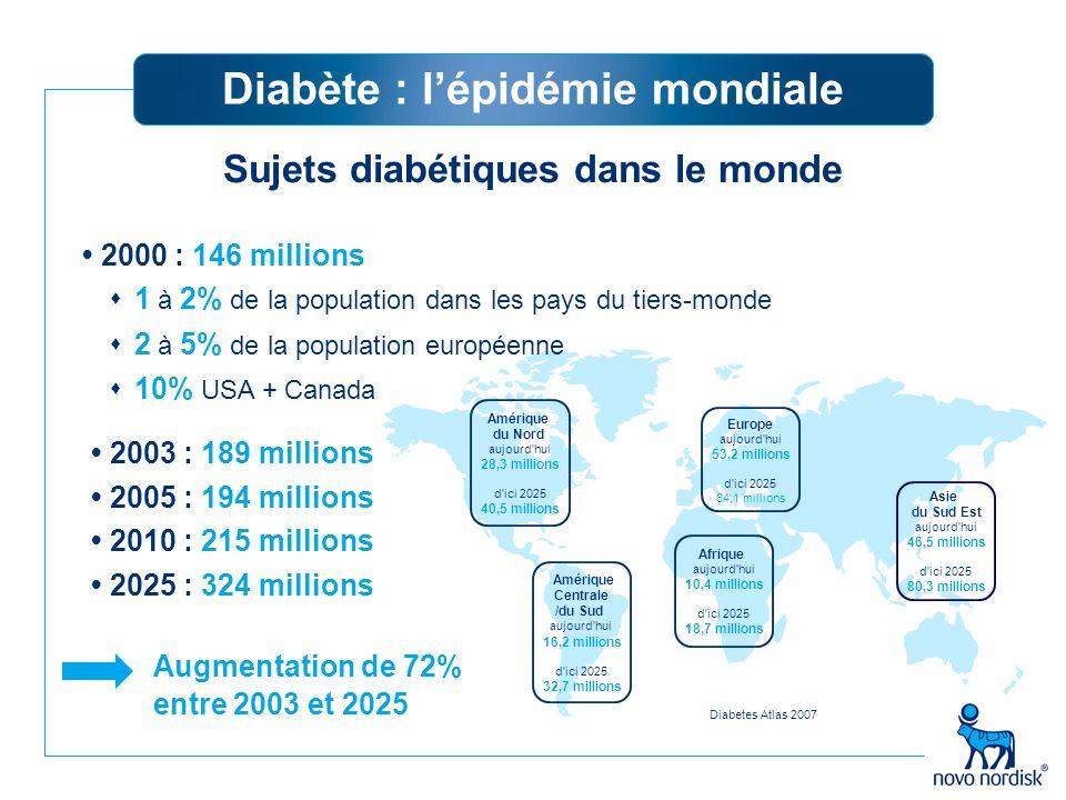 Le nombre de sujets diabétiques traités en France est estimé à 3,6% de la population 2 300 000 personnes Type 2 2 270 000 personnes (90% des diabétiques) Type 1 230 000 personnes La situation en France avec un taux de croissance annuel moyen de 5,7% Dossier épidémiologie du diabète traité – CNAM - 7 juin 2007
