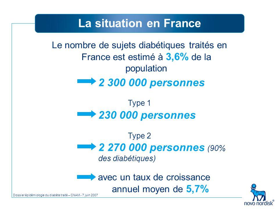 Le nombre de sujets diabétiques traités en France est estimé à 3,6% de la population 2 300 000 personnes Type 2 2 270 000 personnes (90% des diabétiqu