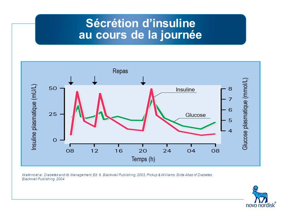 Sécrétion d'insuline au cours de la journée Watkins et al. Diabetes and its Management, Ed. 6. Blackwell Publishing, 2003; Pickup & Williams. Slide At