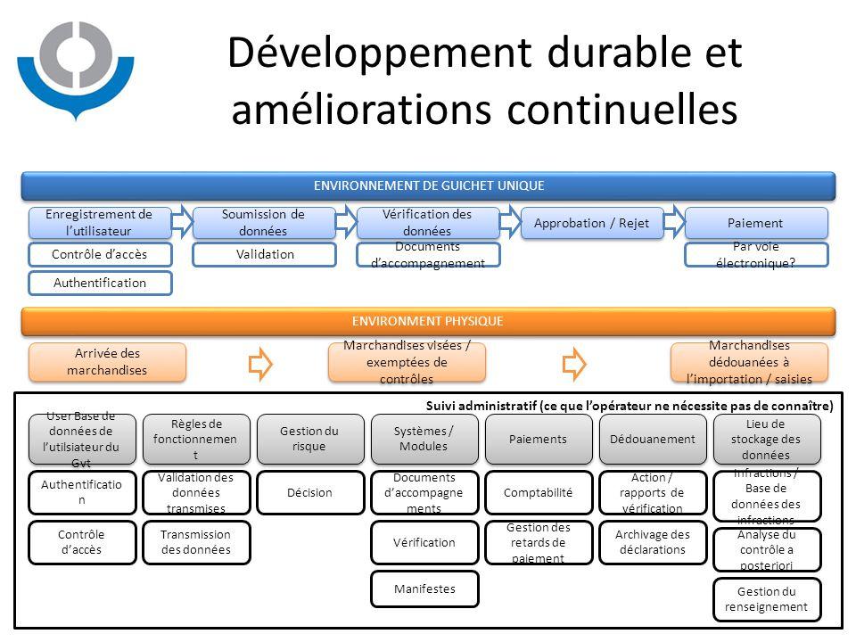 Développement durable et améliorations continuelles Enregistrement de l'utilisateur Authentification Contrôle d'accès Soumission de données Validation