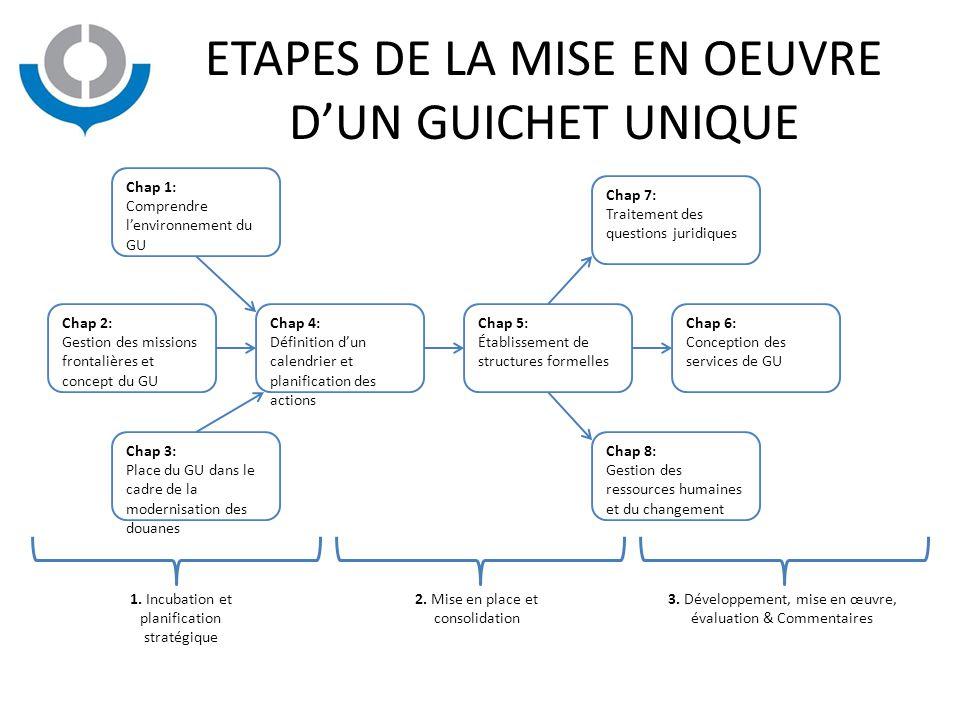 ETAPES DE LA MISE EN OEUVRE D'UN GUICHET UNIQUE Chap 1: Comprendre l'environnement du GU Chap 2: Gestion des missions frontalières et concept du GU Ch