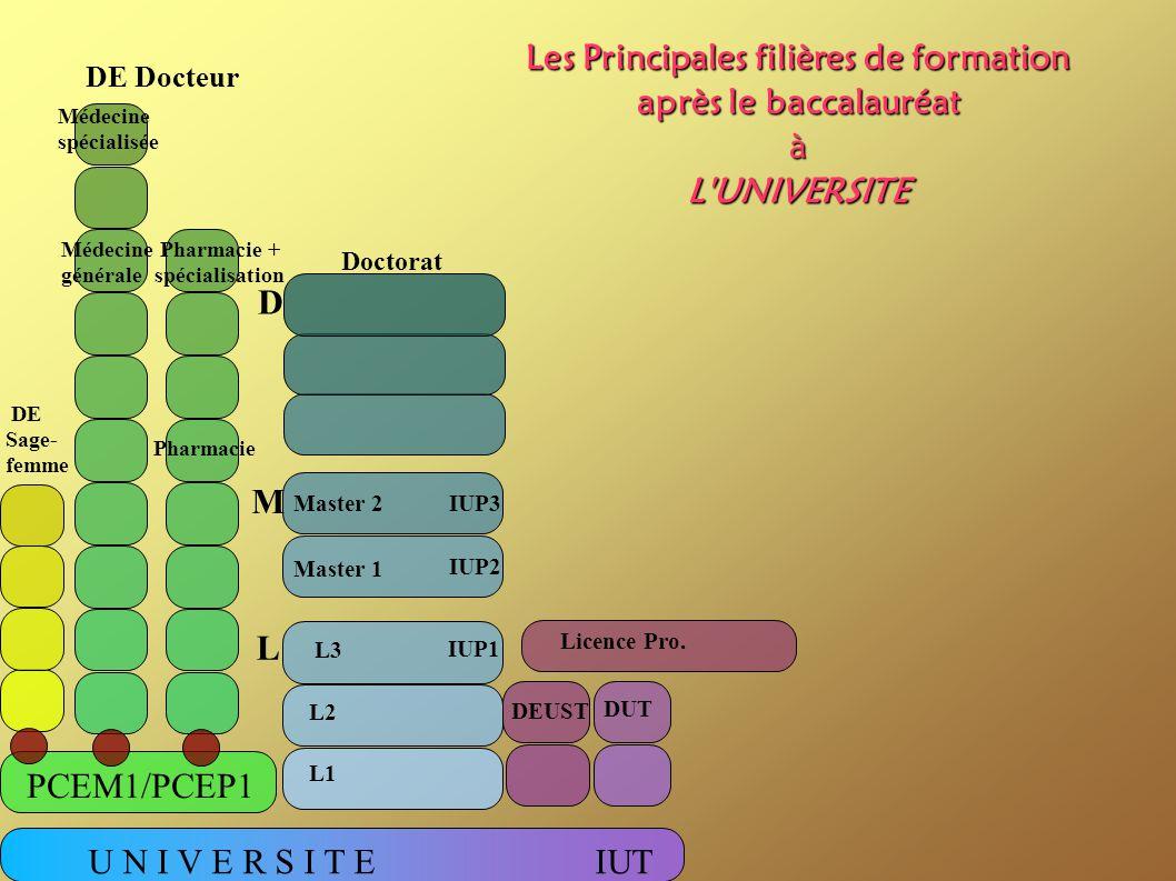 U N I V E R S I T EIUT PCEM1/PCEP1 DUT DEUST Licence Pro. L3 L1 L2 Master 1 Master 2 Doctorat DE Sage- femme DE Docteur Les Principales filières de fo