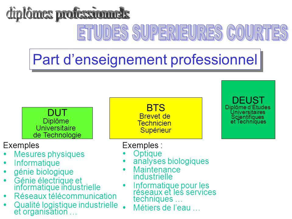 BTS Brevet de Technicien Supérieur DUT Diplôme Universitaire de Technologie Part d'enseignement professionnel Exemples :  Optique  analyses biologiq