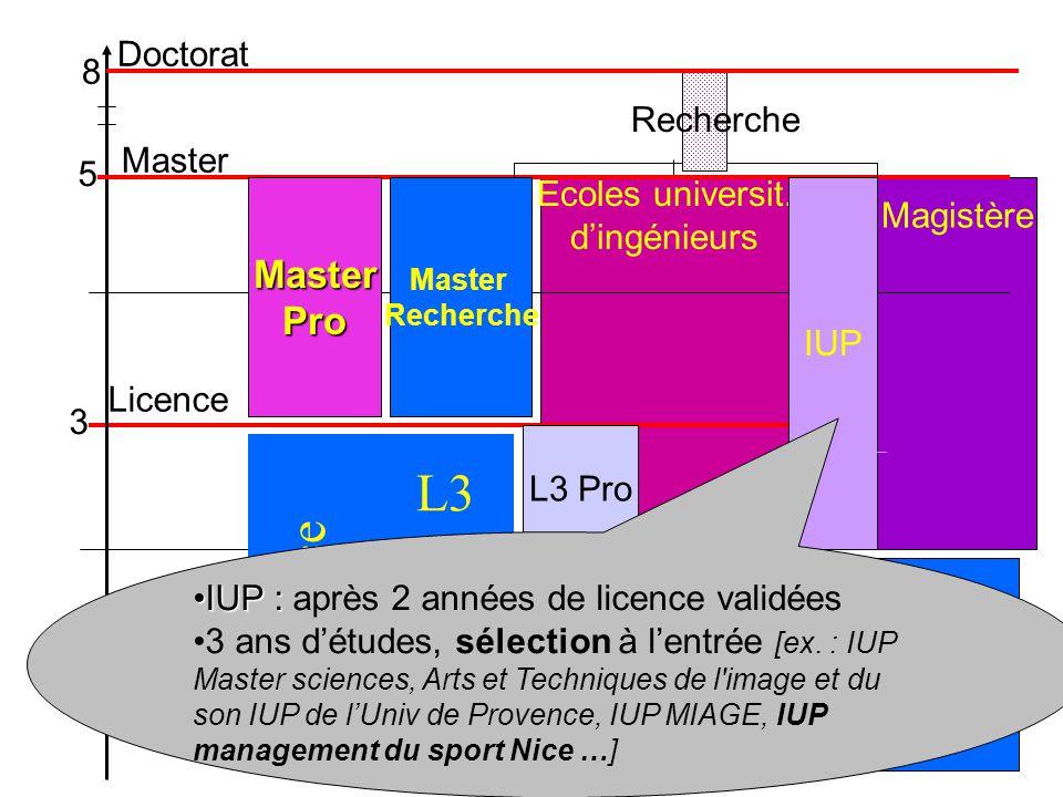 Ecoles universit. d'ingénieurs Magistère 3 5 MasterPro Recherche Master Recherche 8 Licence Master Doctorat L3 L2 L1 Licence IUP L3 Pro IUP :IUP : apr