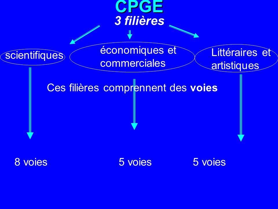CPGE 3 filières scientifiques économiques et commerciales Littéraires et artistiques 8 voies5 voies Ces filières comprennent des voies