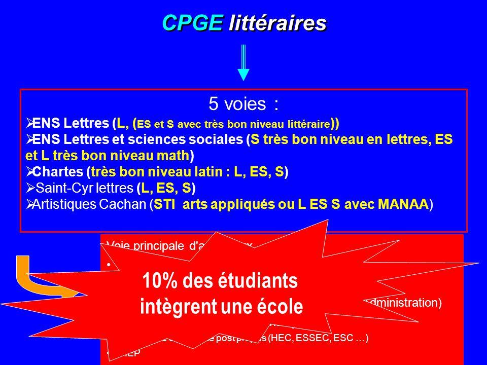 CPGE littéraires 5 voies :  ENS Lettres (L, ( ES et S avec très bon niveau littéraire ))  ENS Lettres et sciences sociales (S très bon niveau en let