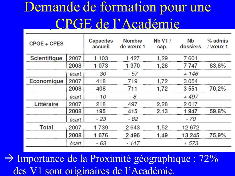 Demande de formation pour une CPGE de l'Académie  Importance de la Proximité géographique : 72% des V1 sont originaires de l'Académie.