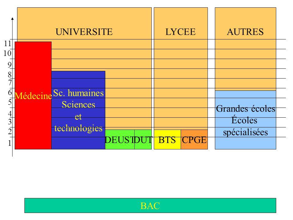 AUTRESLYCEEUNIVERSITE BAC Sc. humaines Sciences et technologies BTS Grandes écoles Écoles spécialisées CPGEDUT 1 2 3 4 5 6 7 8 9 10 11 DEUST Médecine