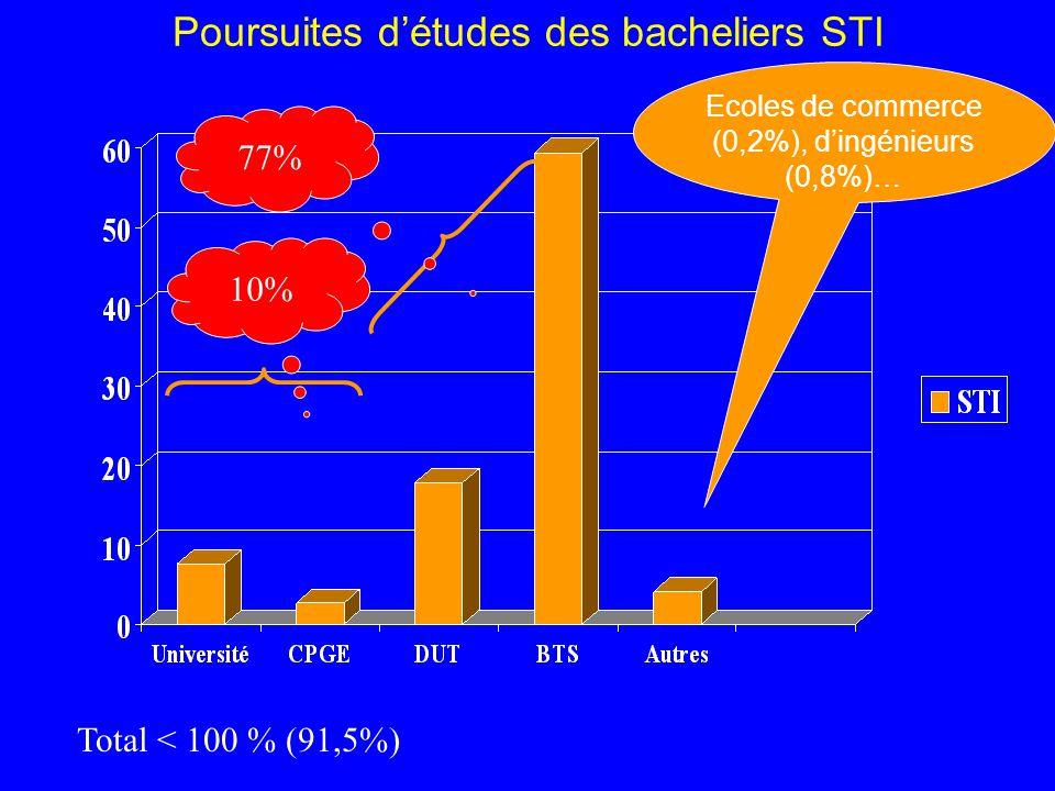 Poursuites d'études des bacheliers STI Ecoles de commerce (0,2%), d'ingénieurs (0,8%)… 10% 77% Total < 100 % (91,5%)