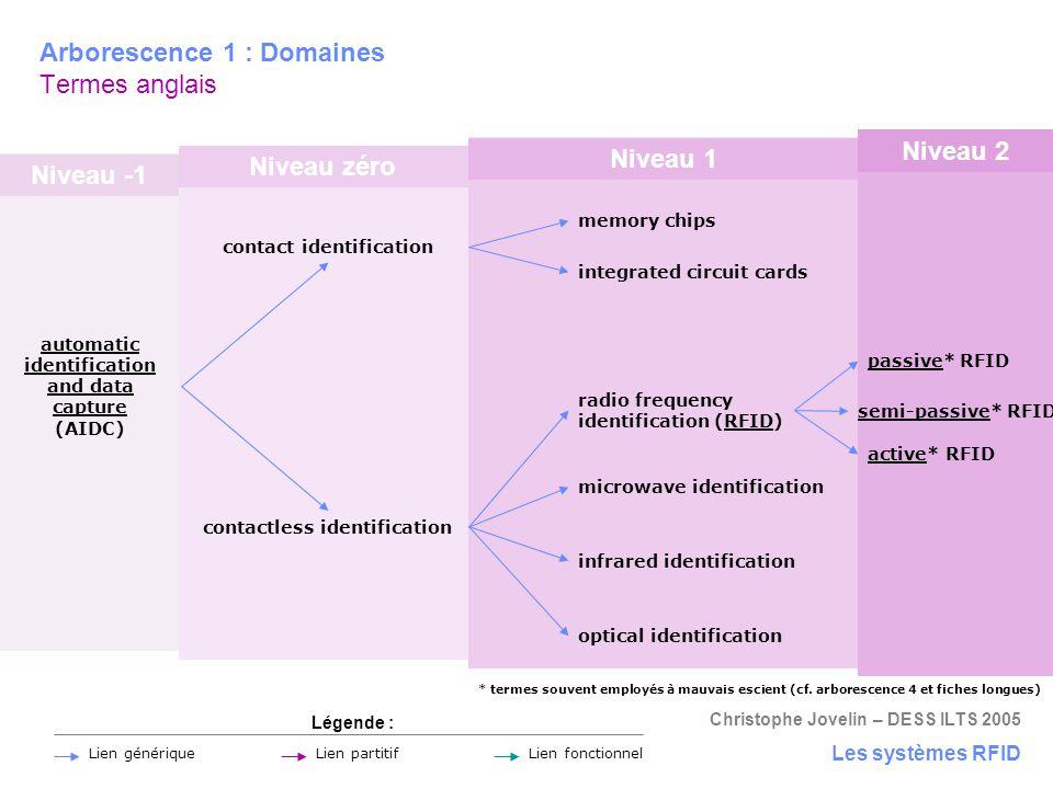 Niveau -1 Niveau zéro Niveau 1 Niveau 2 Christophe Jovelin – DESS ILTS 2005 Arborescence 1 : Domaines Termes anglais Les systèmes RFID automatic ident