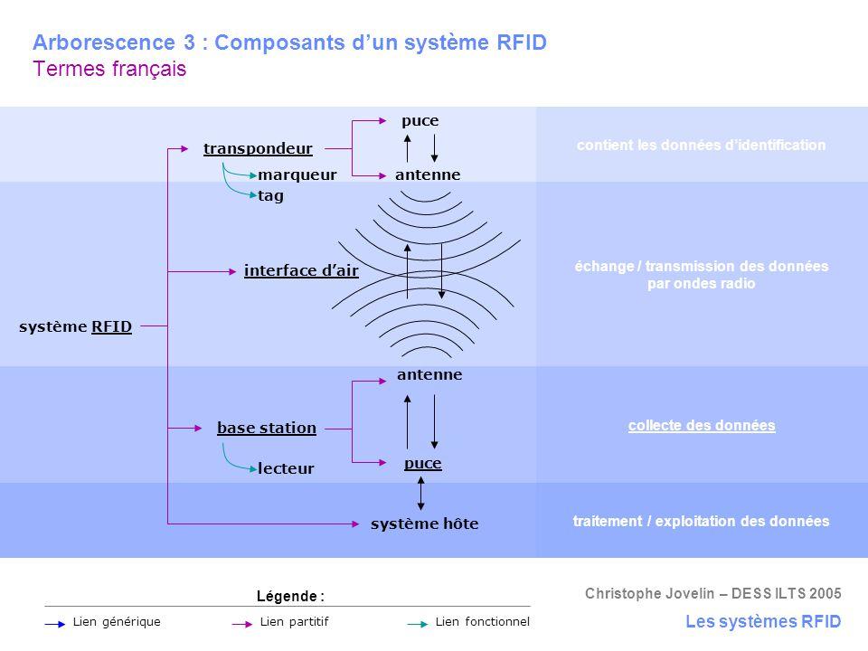 Christophe Jovelin – DESS ILTS 2005 Arborescence 3 : Composants d'un système RFID Termes français puce transpondeur base station système RFID système