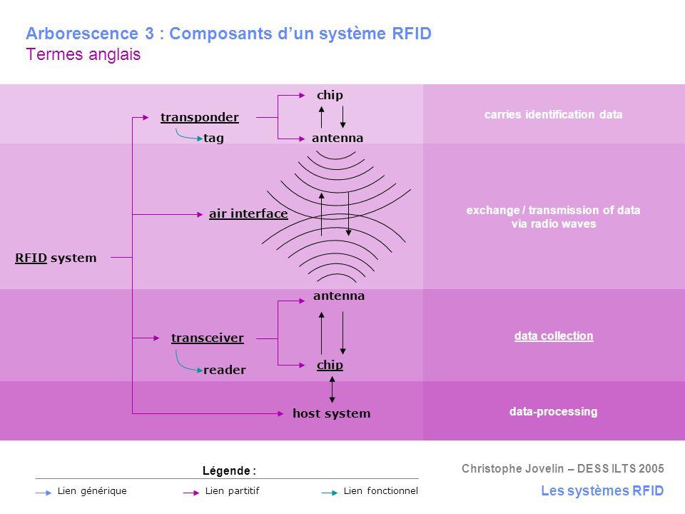 Christophe Jovelin – DESS ILTS 2005 Arborescence 3 : Composants d'un système RFID Termes anglais Les systèmes RFID chip transponder transceiver RFID s