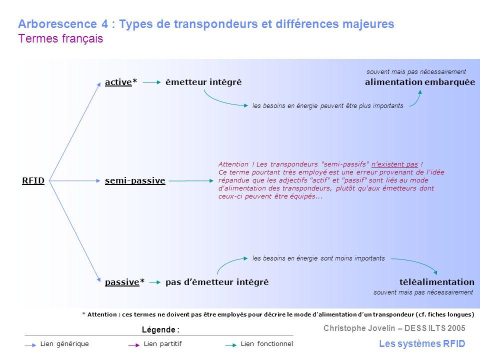 Christophe Jovelin – DESS ILTS 2005 Arborescence 4 : Types de transpondeurs et différences majeures Termes français Les systèmes RFID Légende : Lien p