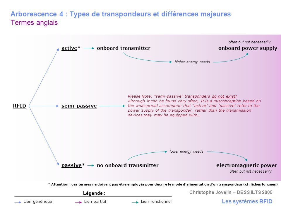 Christophe Jovelin – DESS ILTS 2005 Arborescence 4 : Types de transpondeurs et différences majeures Termes anglais Les systèmes RFID Légende : Lien pa
